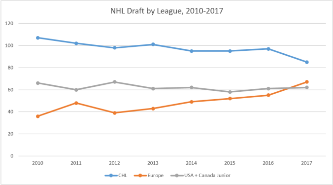 NHL draft by league, 2010-2017